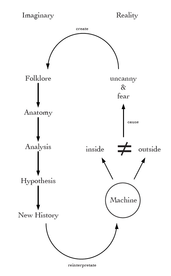 Different stages on how to create a fictional machine history